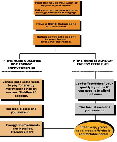 Flowchart of Energy Efficient Mortgage